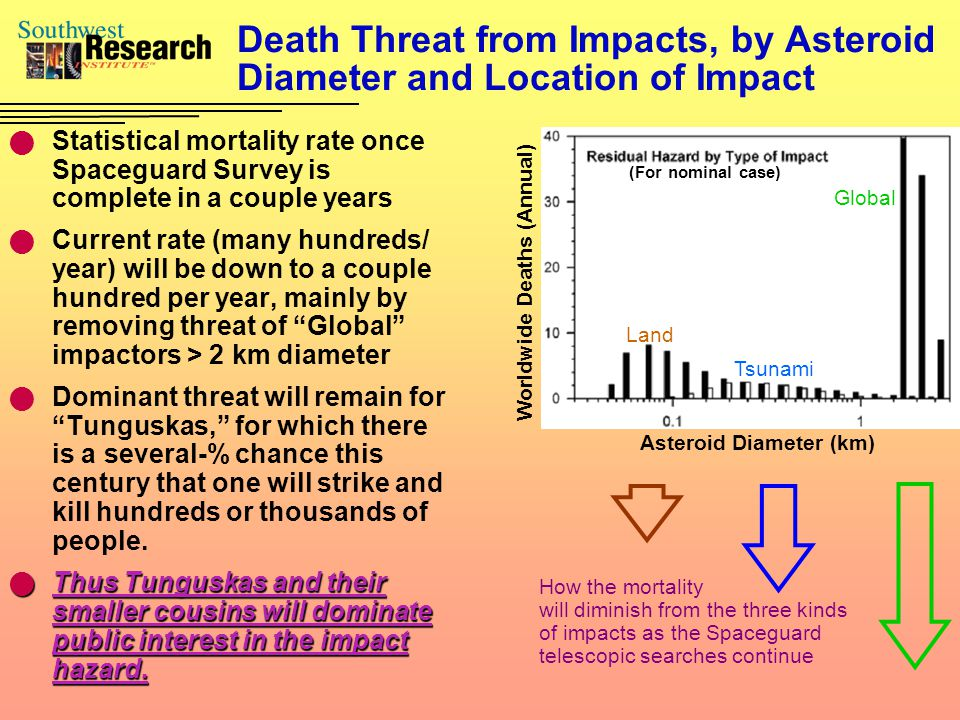 Death Threat from Impacts, by Asteroid Diameter and Location of Impact Statistical mortality rate once Spaceguard Survey is complete in a couple years Current rate (many hundreds/ year) will be down to a couple hundred per year, mainly by removing threat of Global impactors > 2 km diameter Dominant threat will remain for Tunguskas, for which there is a several-% chance this century that one will strike and kill hundreds or thousands of people.