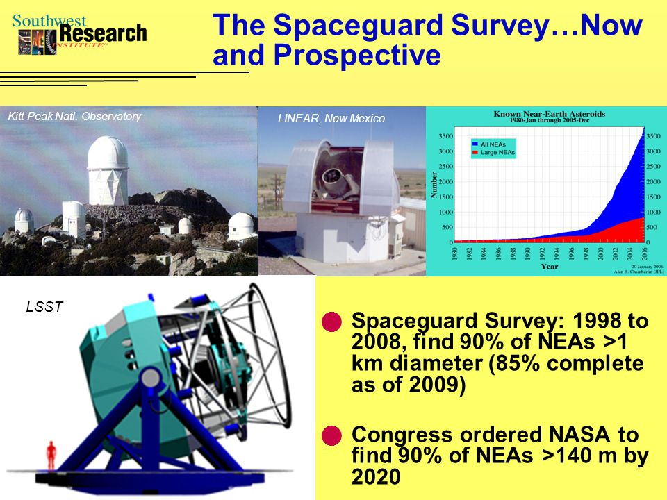 The Spaceguard Survey…Now and Prospective Spaceguard Survey: 1998 to 2008, find 90% of NEAs >1 km diameter (85% complete as of 2009) Congress ordered NASA to find 90% of NEAs >140 m by 2020 Kitt Peak Natl.