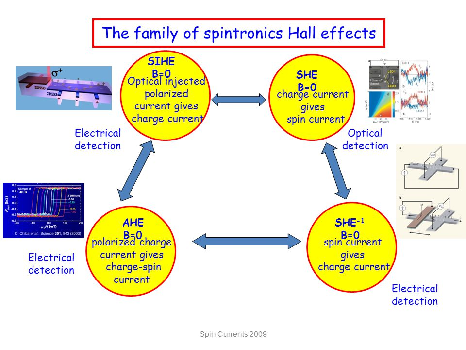 The family of spintronics Hall effects SHE -1 B=0 spin current gives charge current Electrical detection AHE B=0 polarized charge current gives charge-spin current Electrical detection SHE B=0 charge current gives spin current Optical detection SIHE B=0 Optical injected polarized current gives charge current Electrical detection Spin Currents 2009