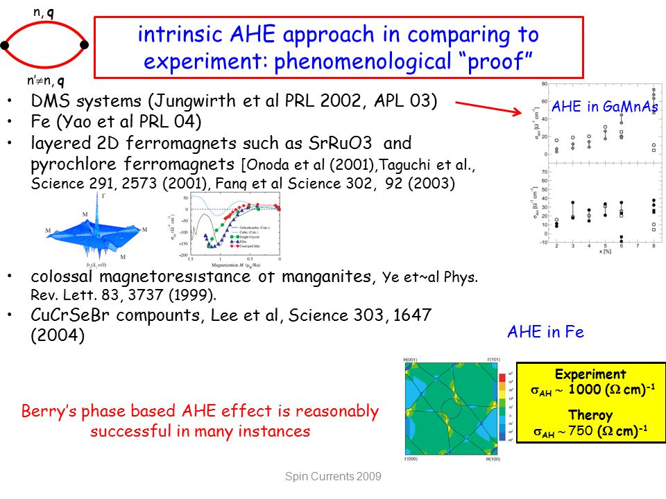 intrinsic AHE approach in comparing to experiment: phenomenological proof Berry's phase based AHE effect is reasonably successful in many instances n, q n'  n, q DMS systems (Jungwirth et al PRL 2002, APL 03) Fe (Yao et al PRL 04) layered 2D ferromagnets such as SrRuO3 and pyrochlore ferromagnets [Onoda et al (2001),Taguchi et al., Science 291, 2573 (2001), Fang et al Science 302, 92 (2003) colossal magnetoresistance of manganites, Ye et~al Phys.