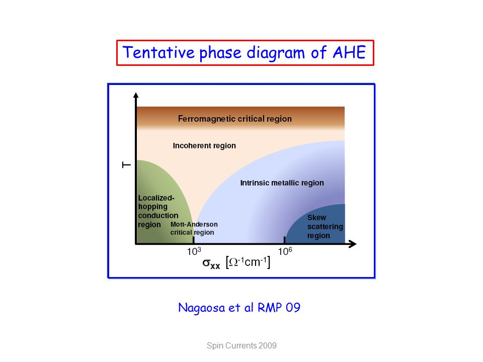 Spin Currents 2009 Nagaosa et al RMP 09 Tentative phase diagram of AHE