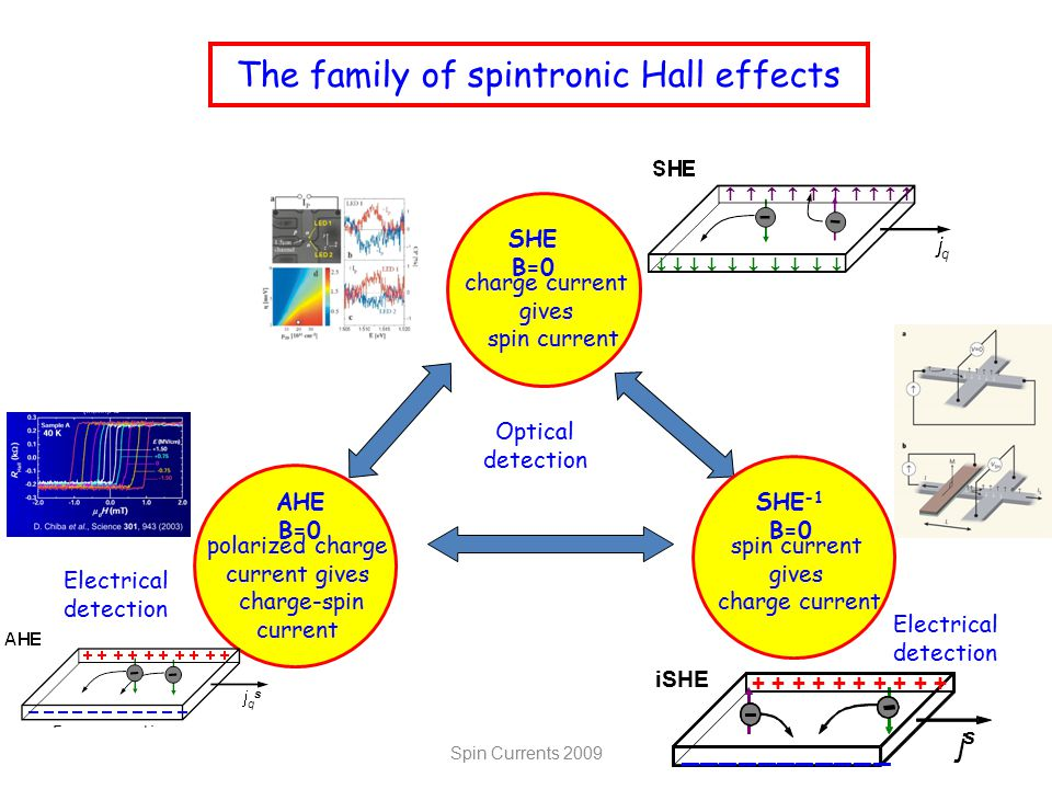 The family of spintronic Hall effects AHE B=0 polarized charge current gives charge-spin current Electrical detection SHE B=0 charge current gives spin current Optical detection SHE -1 B=0 spin current gives charge current Electrical detection j s ––––––––––– + + + + + iSHE Spin Currents 2009