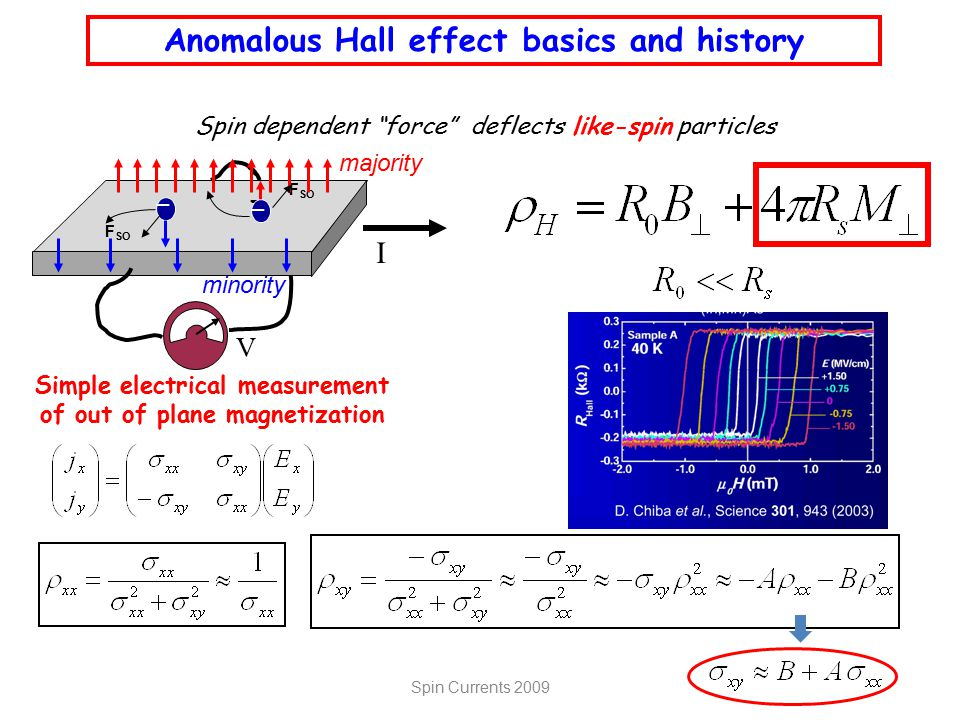 Anomalous Hall effect basics and history Simple electrical measurement of out of plane magnetization Spin dependent force deflects like-spin particles I _ F SO _ _ _ majority minority V InMnAs Spin Currents 2009