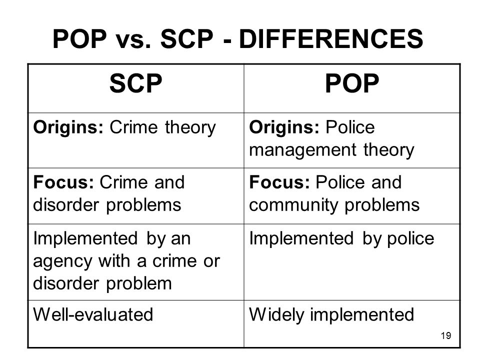 19 POP vs. SCP - DIFFERENCES SCPPOP Origins: Crime theoryOrigins: Police management theory Focus: Crime and disorder problems Focus: Police and commun