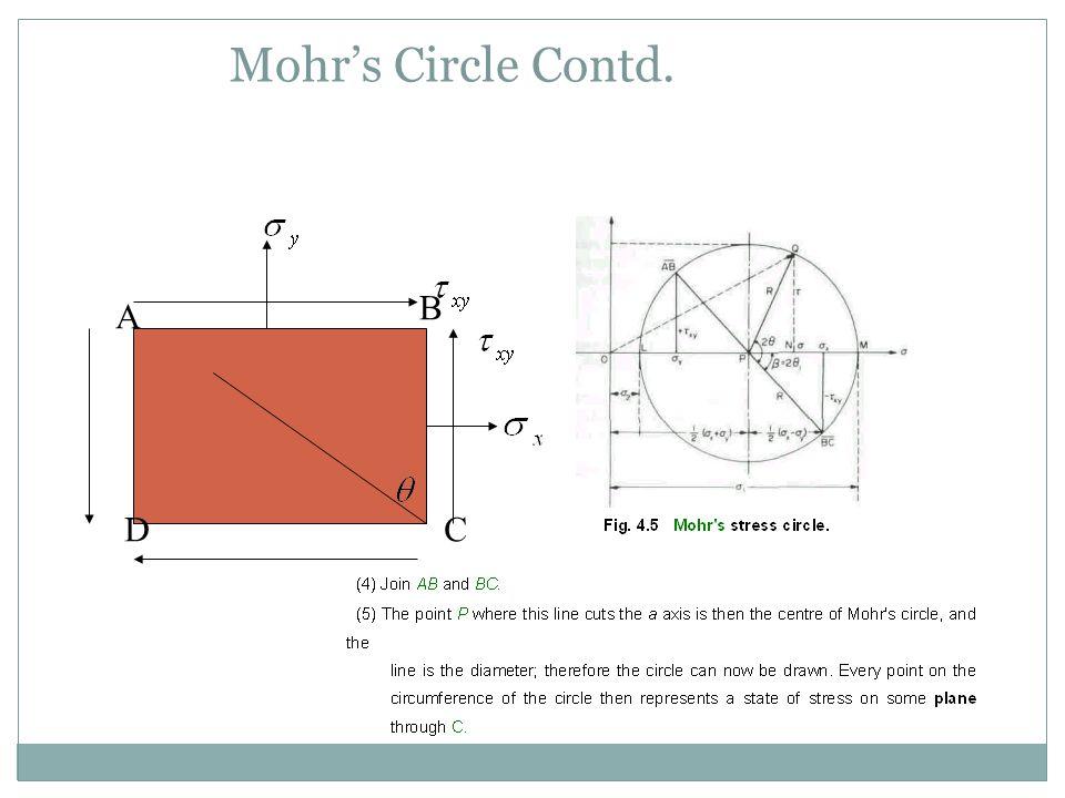 Mohr's Circle Contd. A B CD
