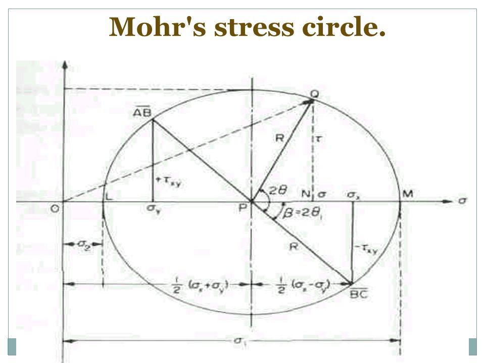 Mohr's stress circle.
