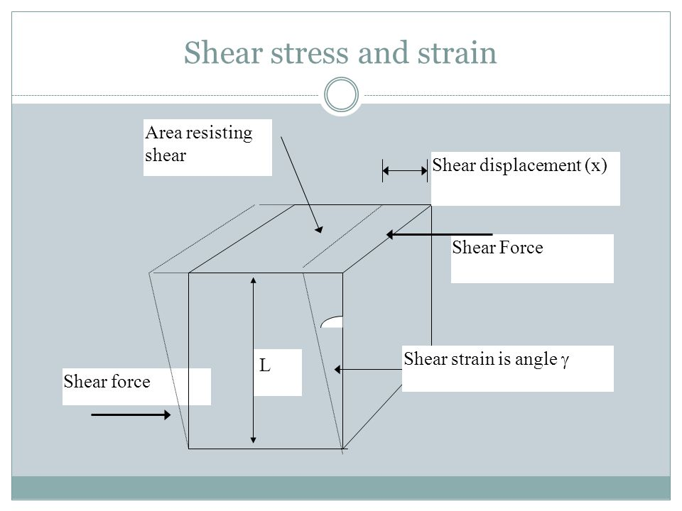 Shear stress and strain Shear force Shear Force Area resisting shear Shear displacement (x) Shear strain is angle  L