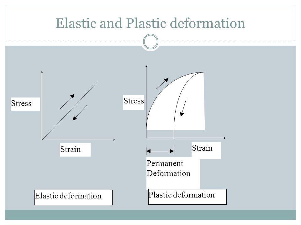 Elastic and Plastic deformation Stress Strain Stress Strain Permanent Deformation Elastic deformation Plastic deformation