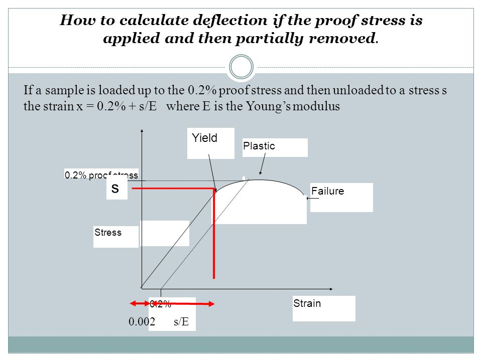 How to calculate deflection if the proof stress is applied and then partially removed. Yield 0.2% proof stress Stress Strain 0.2% Plastic Failure s 0.