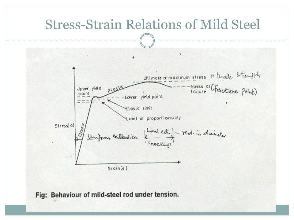 Stress-Strain Relations of Mild Steel