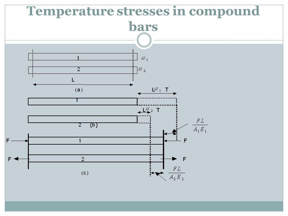 Temperature stresses in compound bars