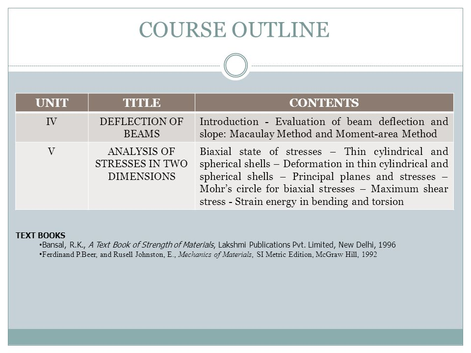 COURSE OUTLINE UNITTITLECONTENTS IVDEFLECTION OF BEAMS Introduction - Evaluation of beam deflection and slope: Macaulay Method and Moment-area Method