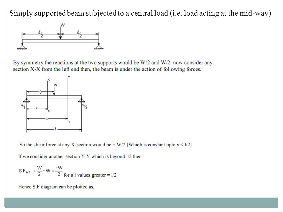 Simply supported beam subjected to a central load (i.e. load acting at the mid-way)
