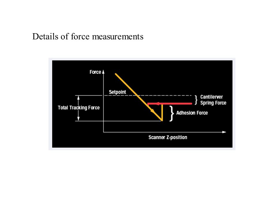 Details of force measurements