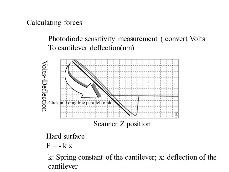 Photodiode sensitivity measurement ( convert Volts To cantilever deflection(nm) Hard surface Calculating forces F = - k x k: Spring constant of the ca