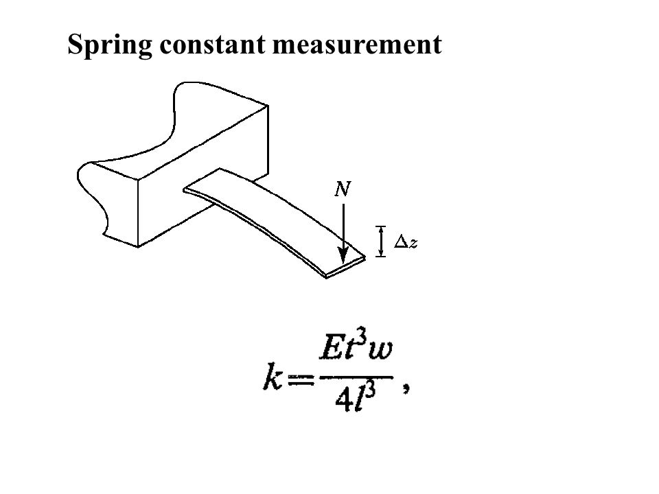 Spring constant measurement