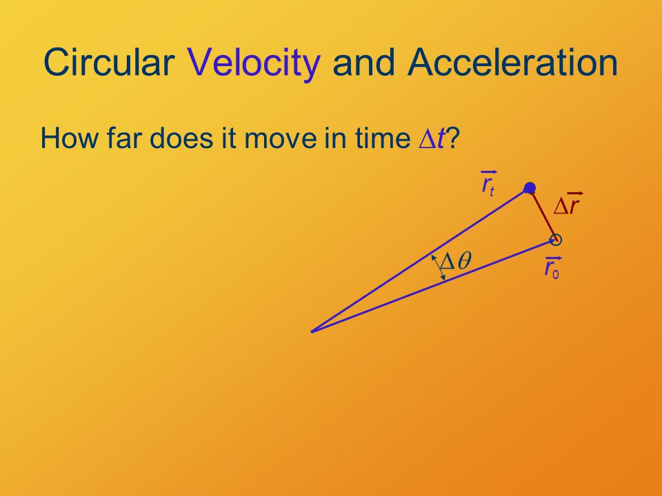 Circular Velocity and Acceleration How far does it move in time  t? rr r0r0 rtrt 