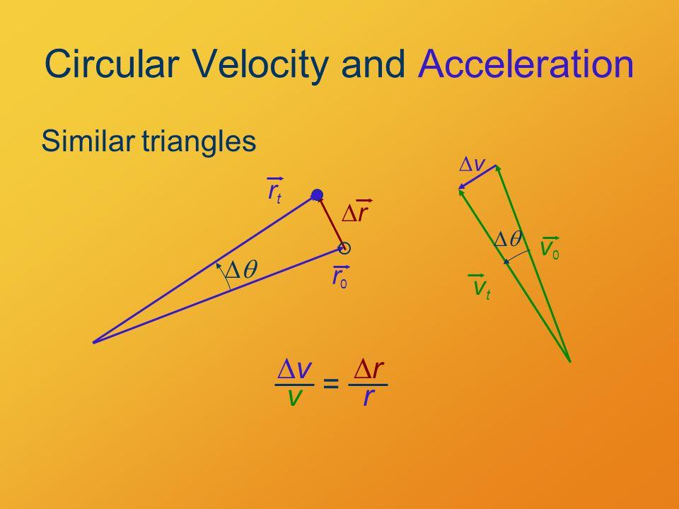 Circular Velocity and Acceleration Similar triangles v0v0 vtvt  vv rr r0r0 rtrt  vv v rr r =