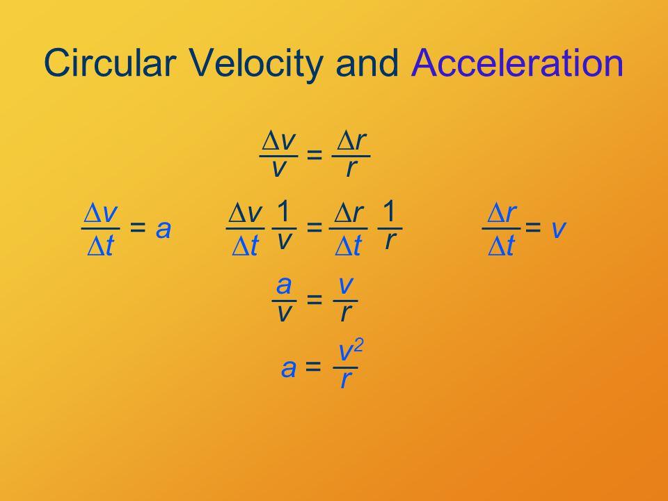 Circular Velocity and Acceleration vv v rr r = vv tt = a= a rr tt = v= v vv tt rr tt = 1 v 1 r = a v v r a = v2v2 r