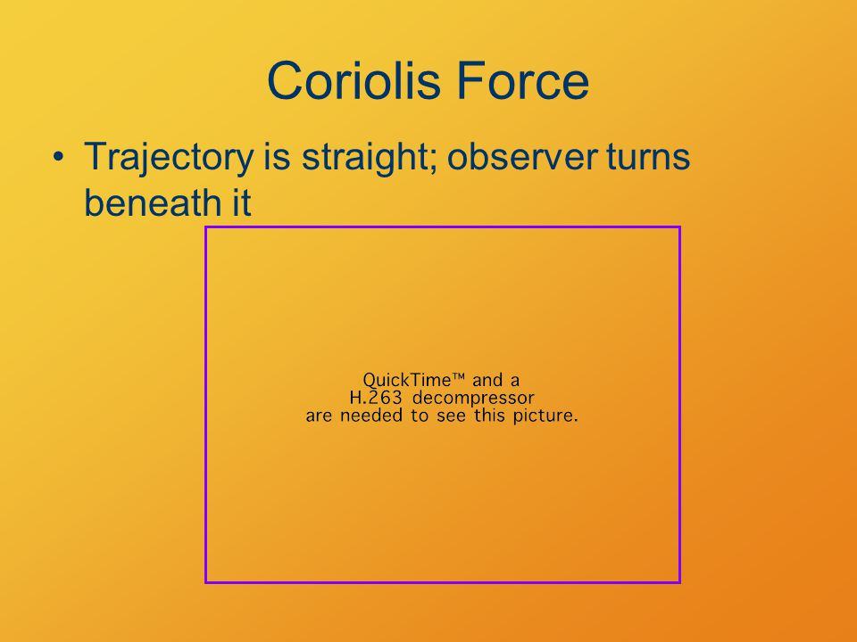 Coriolis Force Trajectory is straight; observer turns beneath it