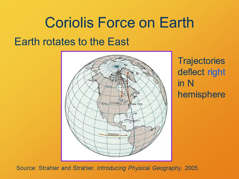 Coriolis Force on Earth Earth rotates to the East Source: Strahler and Strahler, Introducing Physical Geography, 2005.