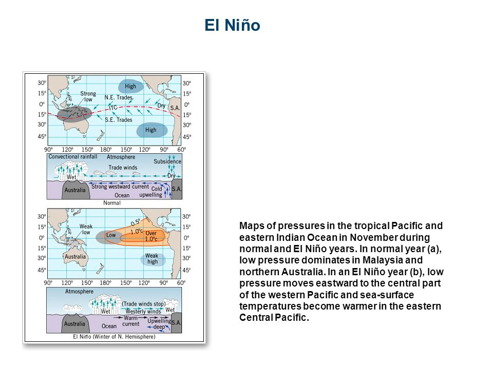 El Niño Maps of pressures in the tropical Pacific and eastern Indian Ocean in November during normal and El Niño years.