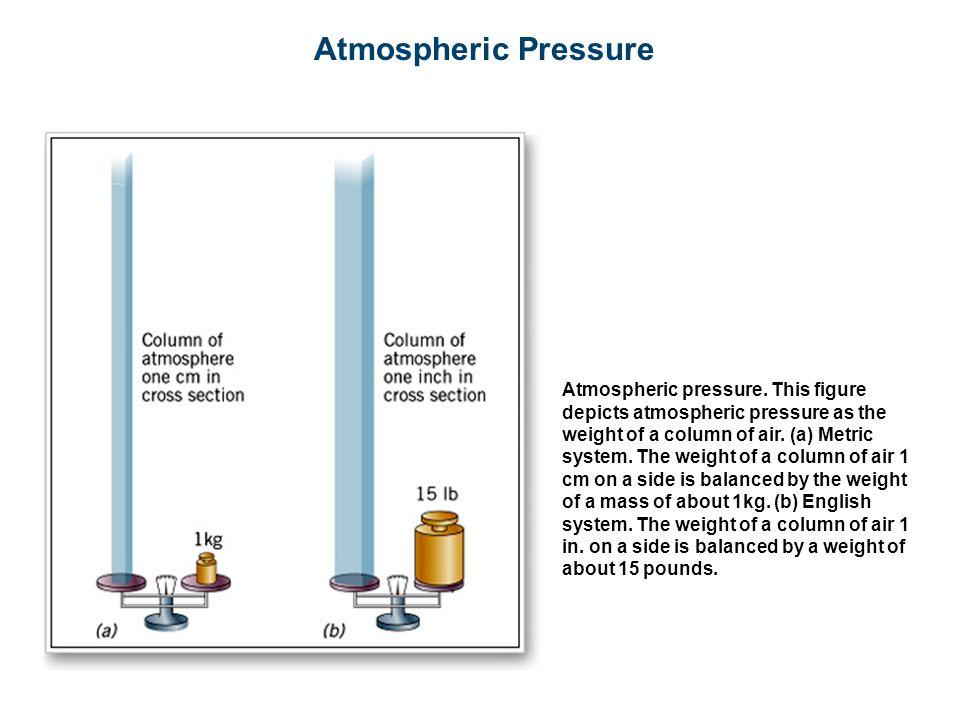 Atmospheric Pressure Atmospheric pressure.