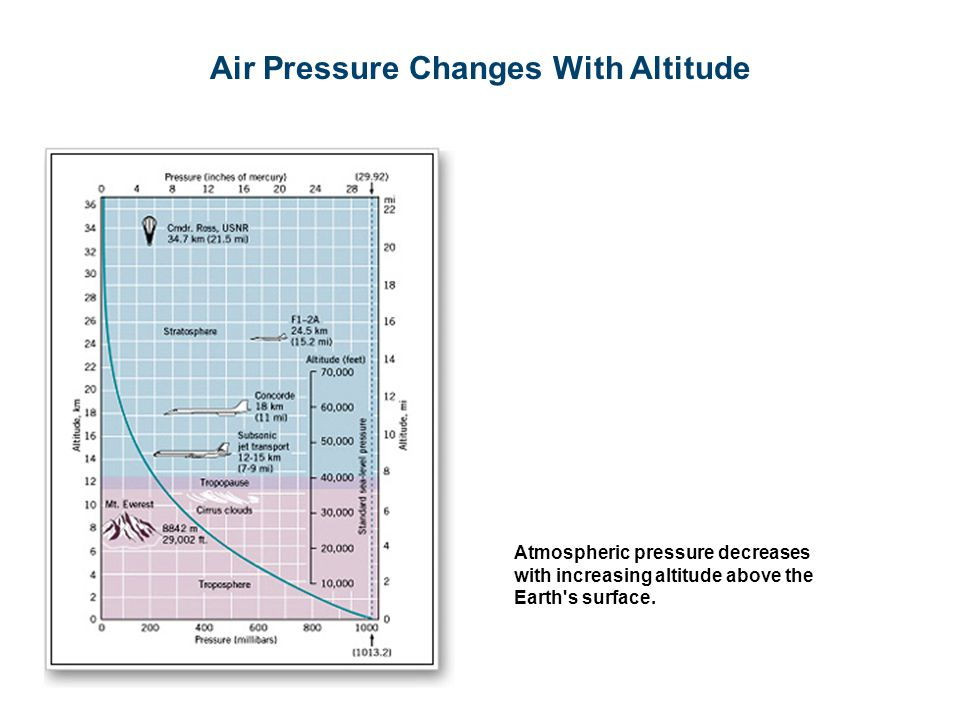 Air Pressure Changes With Altitude Atmospheric pressure decreases with increasing altitude above the Earth s surface.