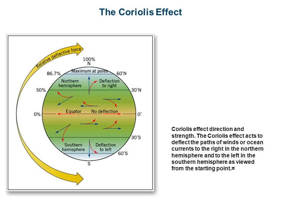 The Coriolis Effect Coriolis effect direction and strength.