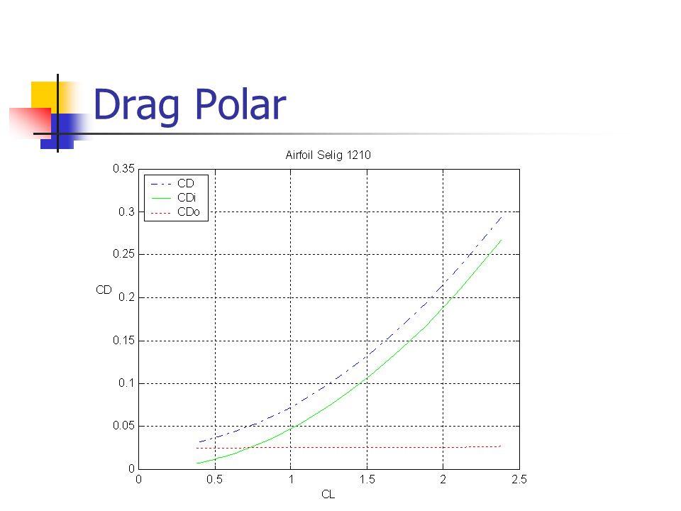 Drag vs Velocity Drag (lb)