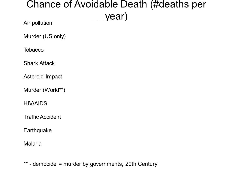 Air pollution2,000,000 Murder (US only)15,000 Tobacco5,000,000 Shark Attack 5 Asteroid Impact90 Murder (World**)2,000,000 HIV/AIDS2,100,000 Traffic Ac