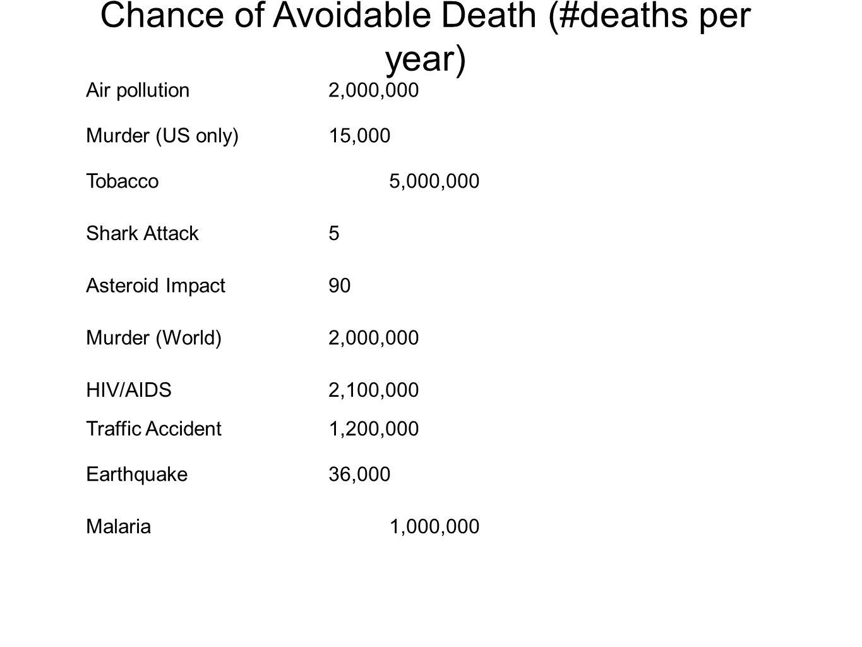 Air pollution2,000,000 Murder (US only)15,000 Tobacco5,000,000 Shark Attack 5 Asteroid Impact90 Murder (World)2,000,000 HIV/AIDS2,100,000 Traffic Acci