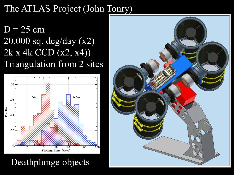 The ATLAS Project (John Tonry) D = 25 cm 20,000 sq.