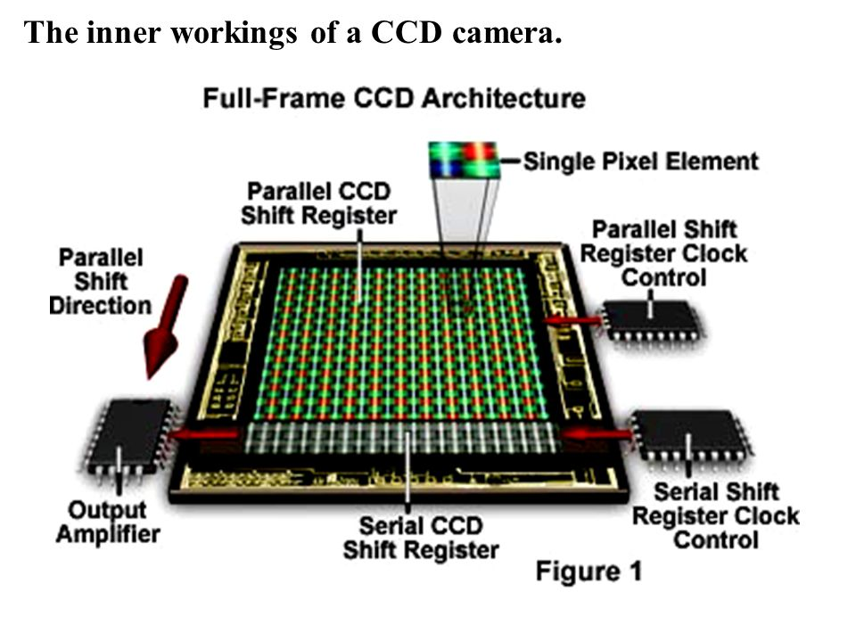 The inner workings of a CCD camera.