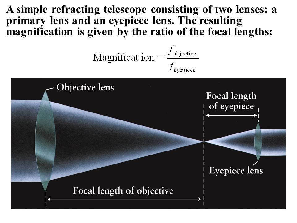 A simple refracting telescope consisting of two lenses: a primary lens and an eyepiece lens. The resulting magnification is given by the ratio of the