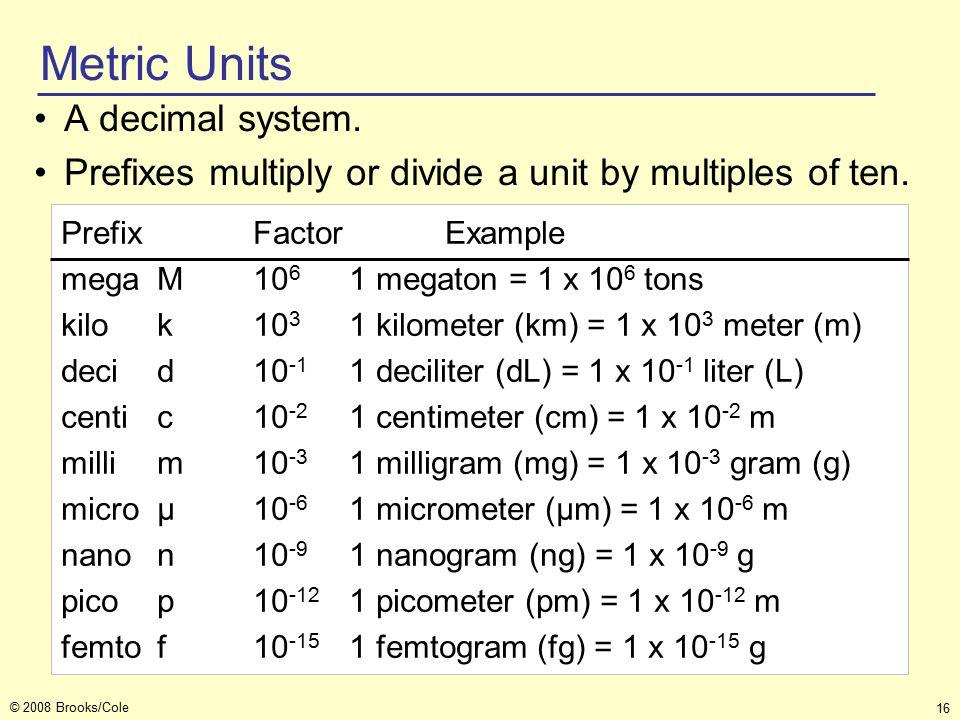 16 © 2008 Brooks/Cole Metric Units Prefix Factor Example megaM10 6 1 megaton = 1 x 10 6 tons kilok10 3 1 kilometer (km) = 1 x 10 3 meter (m) decid10 -1 1 deciliter (dL) = 1 x 10 -1 liter (L) centic10 -2 1 centimeter (cm) = 1 x 10 -2 m millim10 -3 1 milligram (mg) = 1 x 10 -3 gram (g) microμ 10 -6 1 micrometer (μm) = 1 x 10 -6 m nanon10 -9 1 nanogram (ng) = 1 x 10 -9 g picop10 -12 1 picometer (pm) = 1 x 10 -12 m femtof10 -15 1 femtogram (fg) = 1 x 10 -15 g A decimal system.