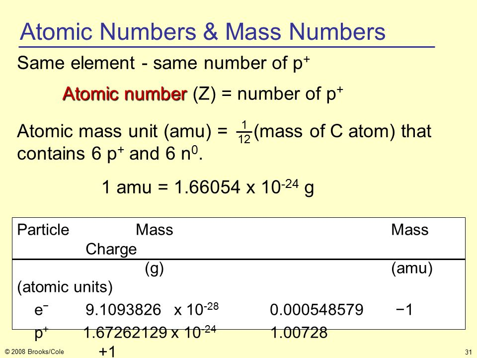 31 © 2008 Brooks/Cole Same element - same number of p + Atomic number Atomic number (Z) = number of p + 1 amu = 1.66054 x 10 -24 g ParticleMass Mass Charge (g) (amu) (atomic units) e − 9.1093826 x 10 -28 0.000548579 −1 p + 1.67262129 x 10 -24 1.00728 +1 n 0 1.67492728 x 10 -24 1.00866 0 Atomic Numbers & Mass Numbers Atomic mass unit (amu) = (mass of C atom) that contains 6 p + and 6 n 0.