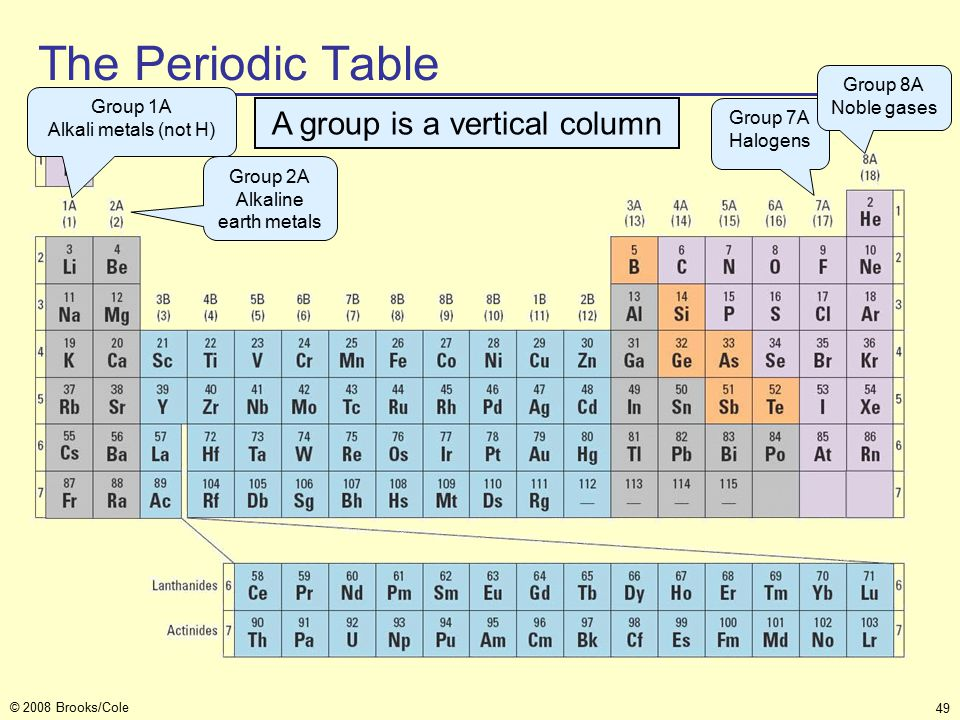 49 © 2008 Brooks/Cole A group is a vertical column Group 7A Halogens Group 8A Noble gases Group 2A Alkaline earth metals Group 1A Alkali metals (not H) The Periodic Table