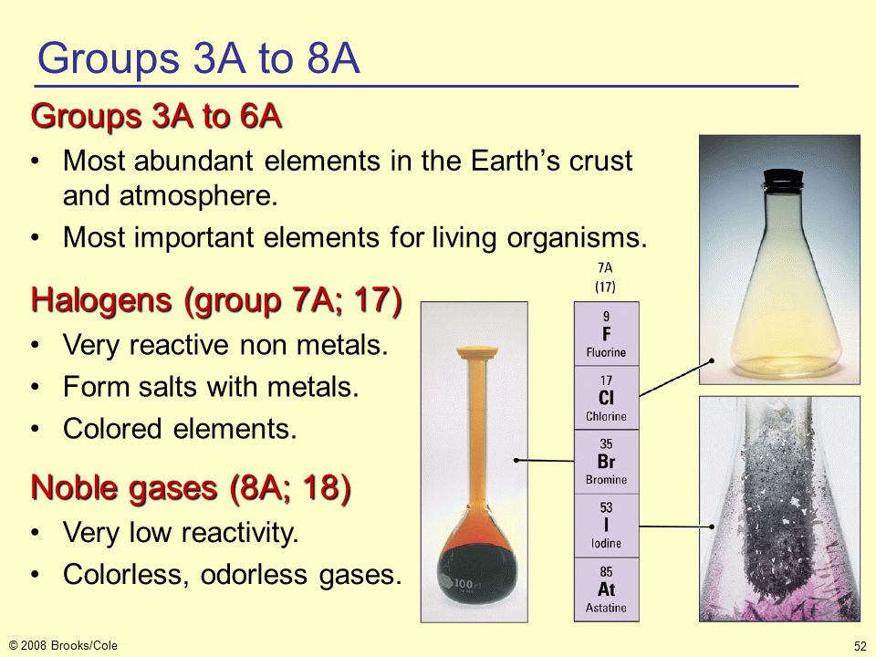 52 © 2008 Brooks/Cole Groups 3A to 6A Most abundant elements in the Earth's crust and atmosphere.