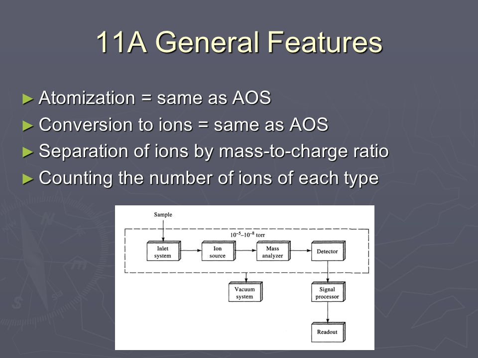 11A General Features ► Atomization = same as AOS ► Conversion to ions = same as AOS ► Separation of ions by mass-to-charge ratio ► Counting the number of ions of each type