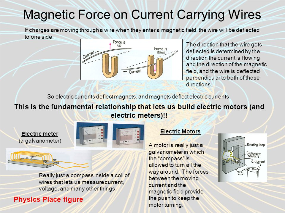 Magnetic Force on Current Carrying Wires If charges are moving through a wire when they enter a magnetic field, the wire will be deflected to one side.