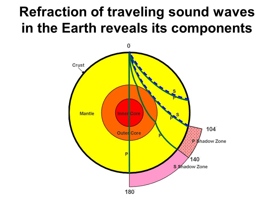 Refraction of traveling sound waves in the Earth reveals its components