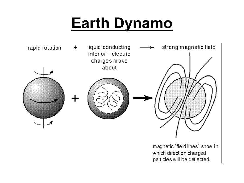 Earth Dynamo