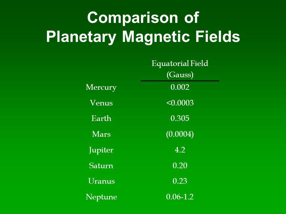 Comparison of Planetary Magnetic Fields Equatorial Field (Gauss) Mercury0.002 Venus<0.0003 Earth0.305 Mars(0.0004) Jupiter4.2 Saturn0.20 Uranus0.23 Ne