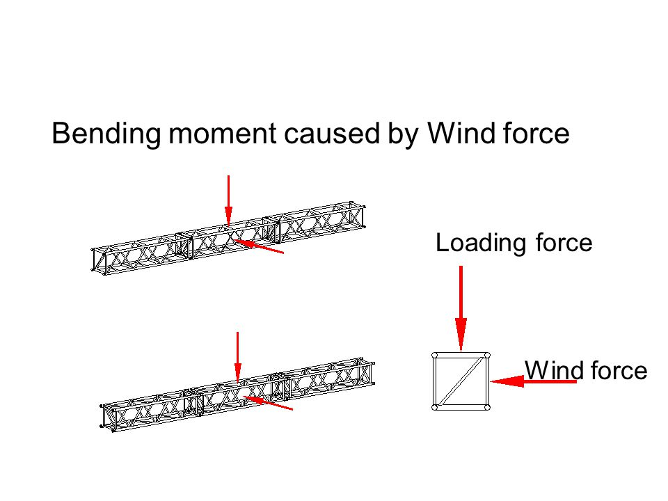 Bending moment caused by Wind force Loading force Wind force
