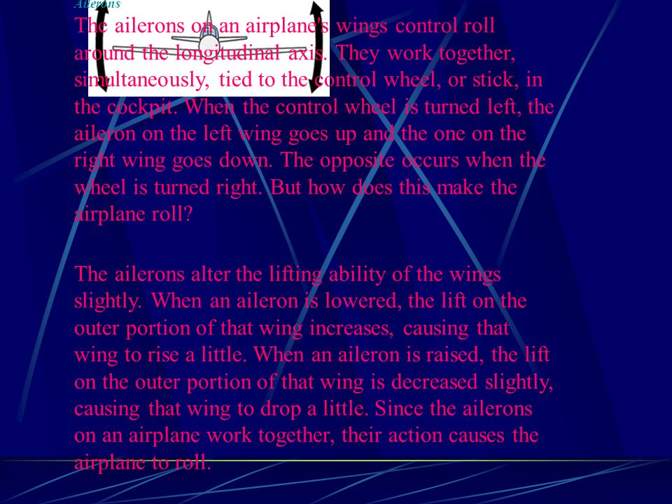 Ailerons The ailerons on an airplane's wings control roll around the longitudinal axis. They work together, simultaneously, tied to the control wheel,