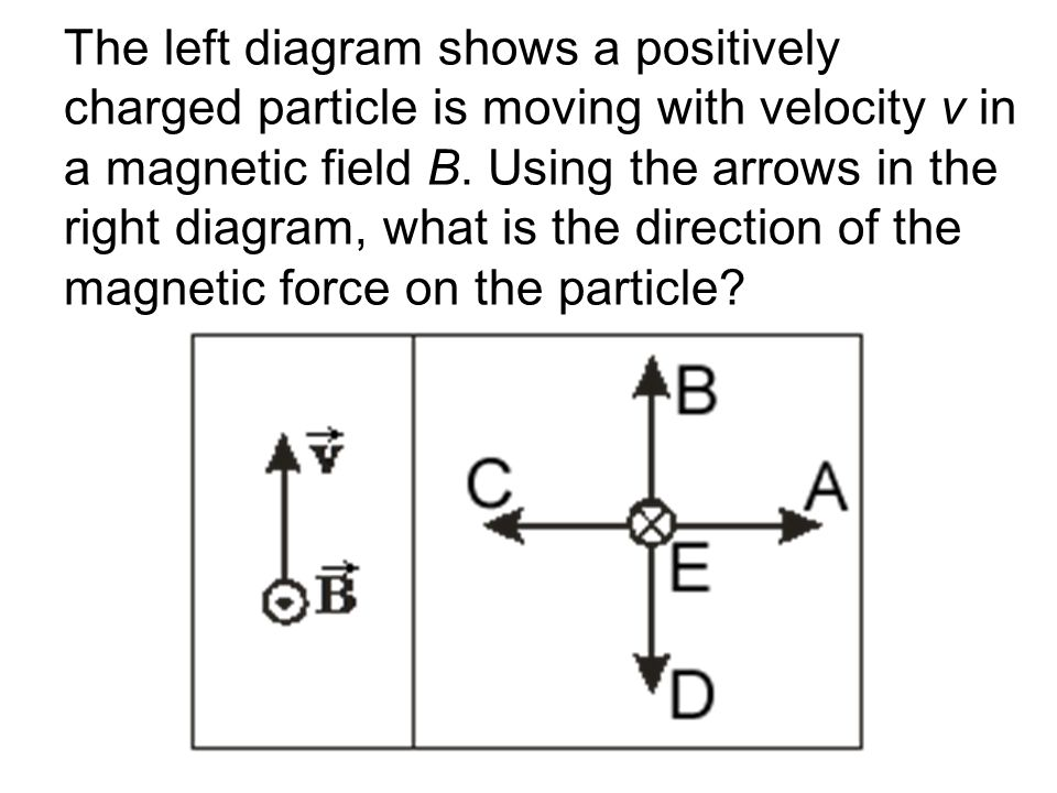 What is the direction of the magnetic field around a wire carrying a current perpendicularly into this page.