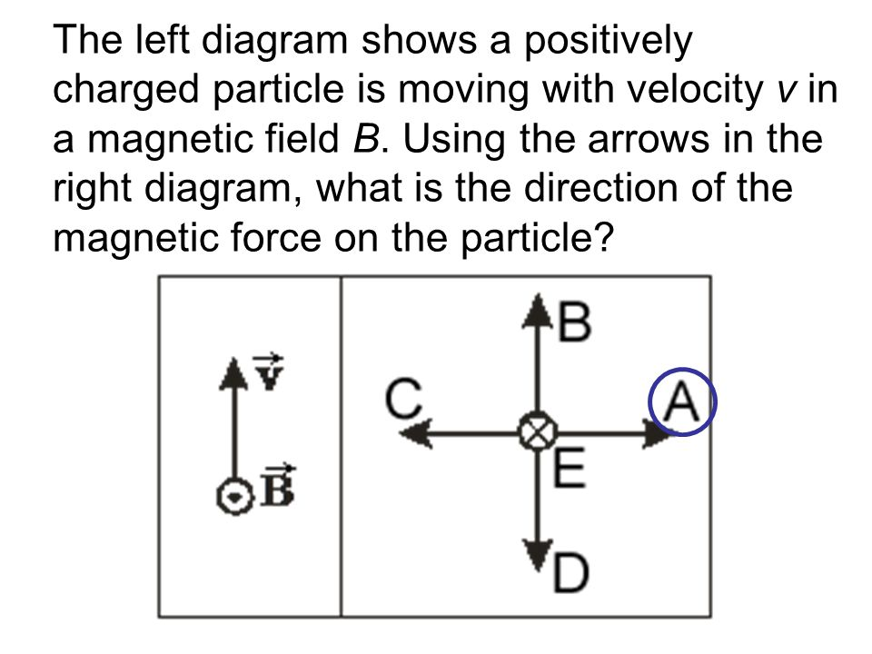 A current I flows in a wire that is oriented as shown.
