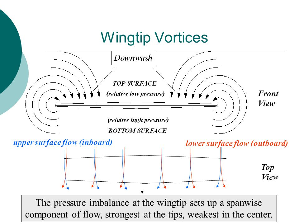 upper surface flow (inboard) lower surface flow (outboard) The pressure imbalance at the wingtip sets up a spanwise component of flow, strongest at the tips, weakest in the center.