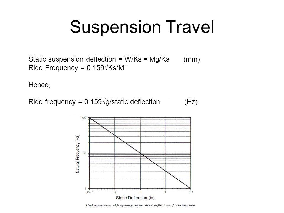 Suspension Travel Static suspension deflection = W/Ks = Mg/Ks (mm) Ride Frequency = 0.159√Ks/M Hence, Ride frequency = 0.159√g/static deflection (Hz)
